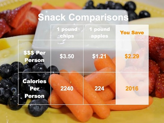 Snack Comparisons- calories and cost